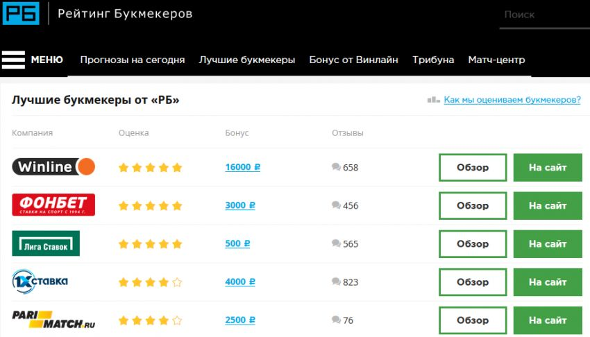 Bookmaker ratings.ru